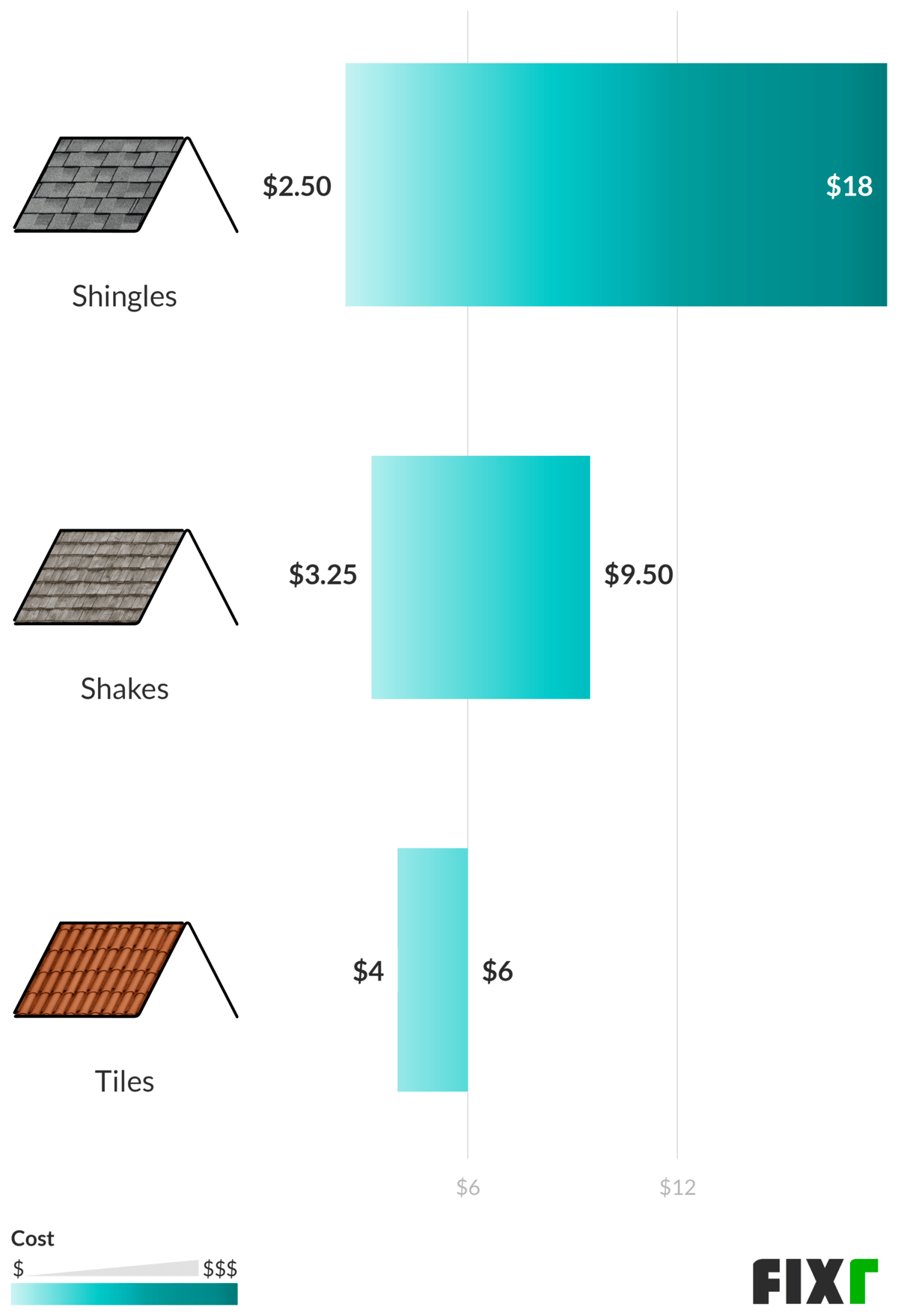 2021 composite shingle roof cost