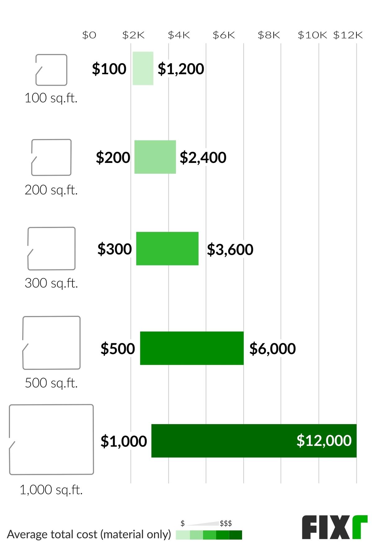 2021 cost to install vinyl flooring