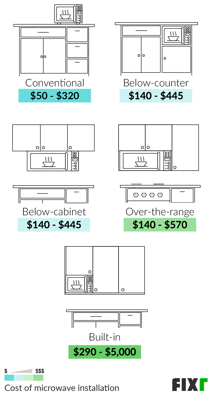 2021 microwave installation cost