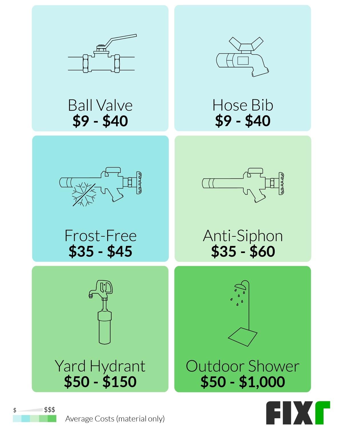 cost to install outdoor water spigot