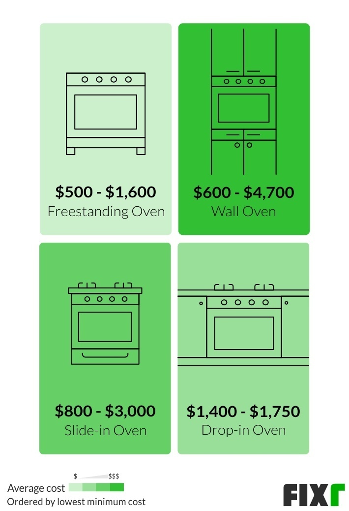 2021 oven installation cost new oven cost