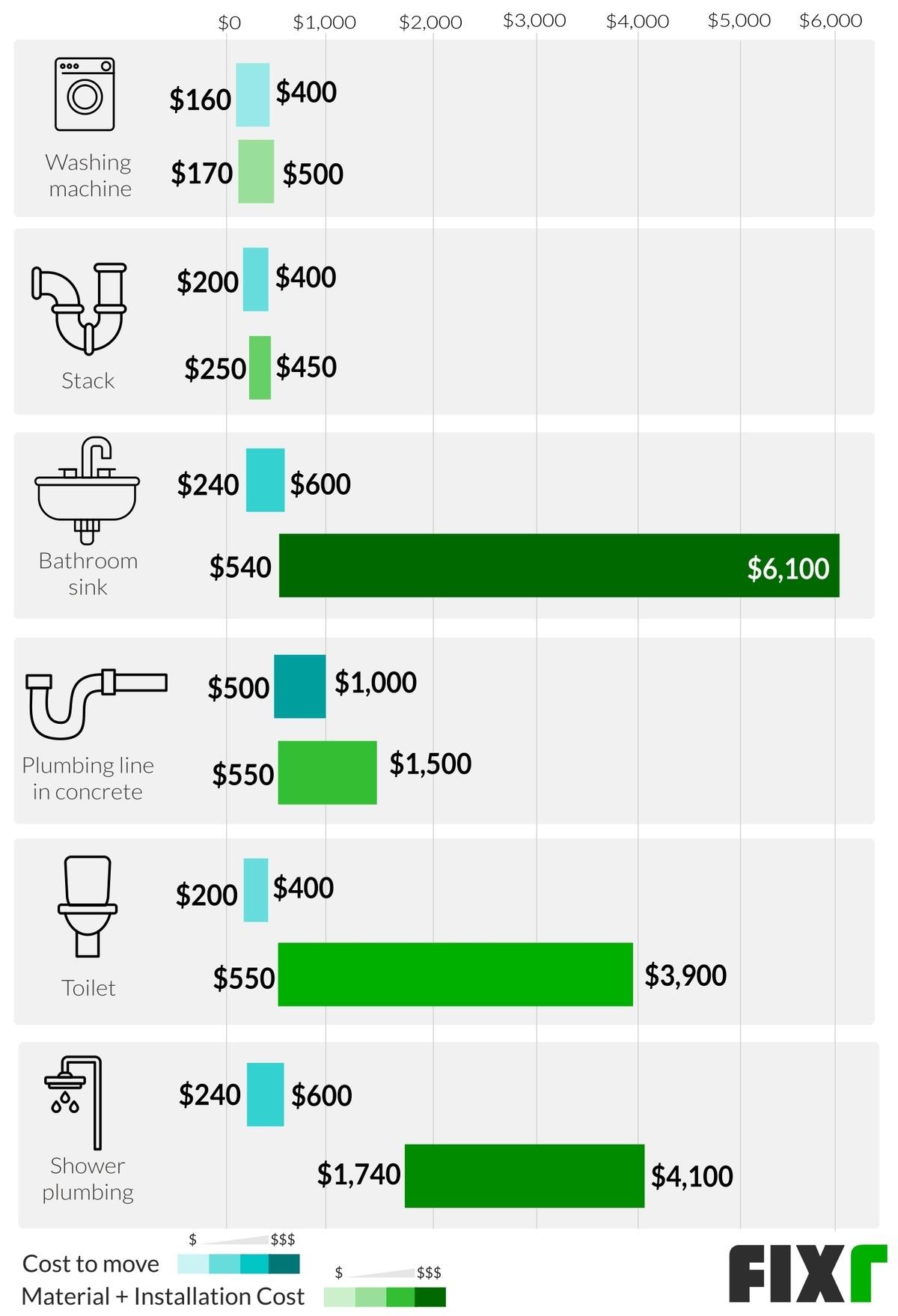 plumbing cost for bathroom remodel