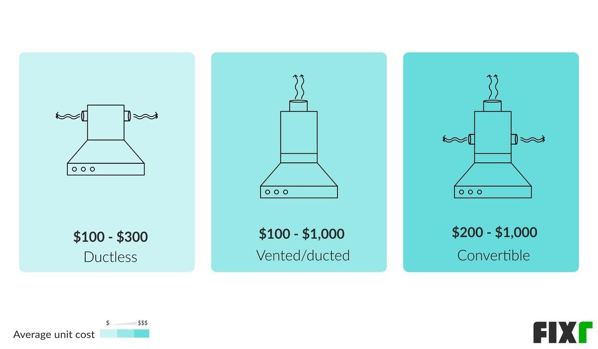 2021 range hood installation cost