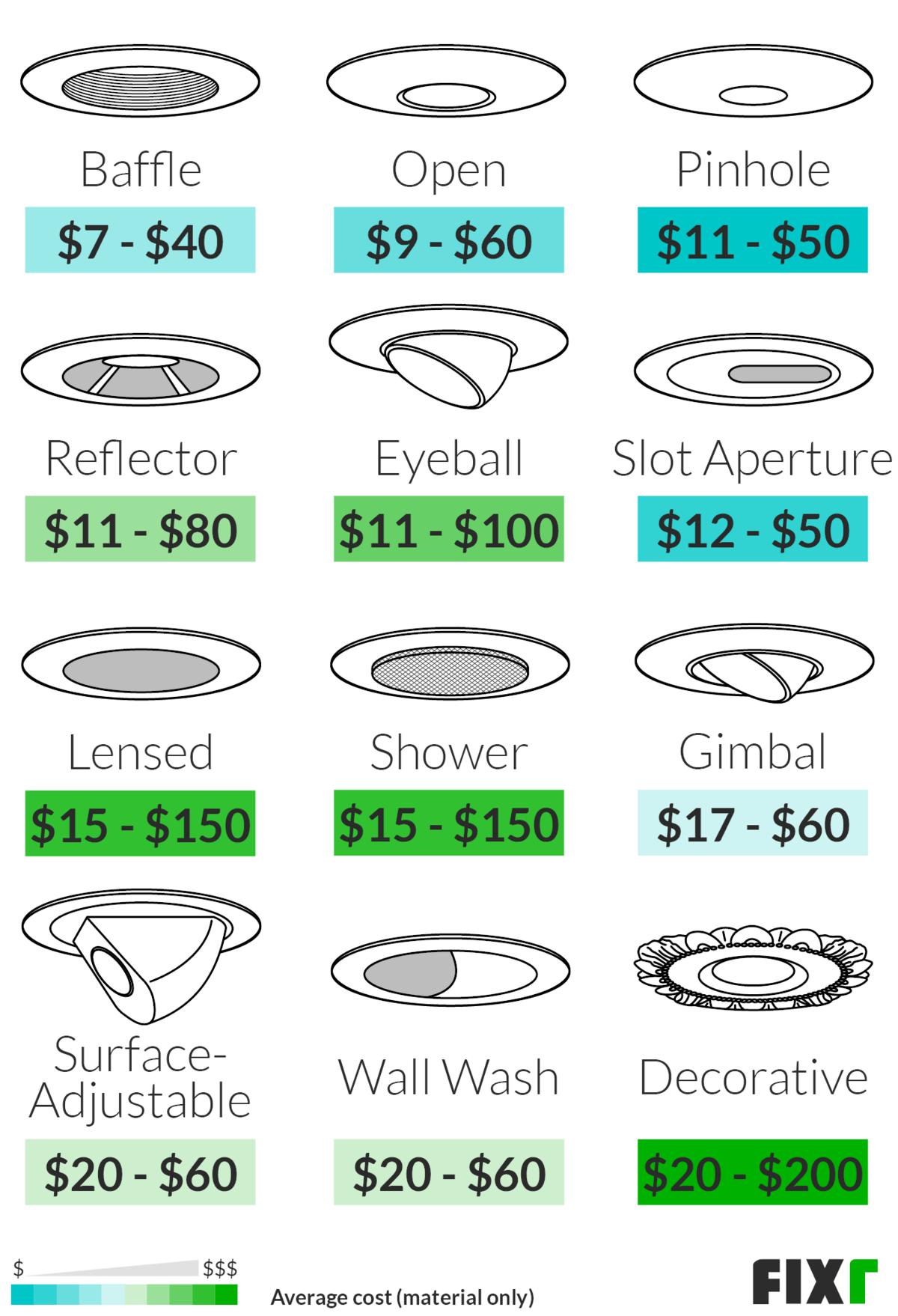 recessed lighting installation cost