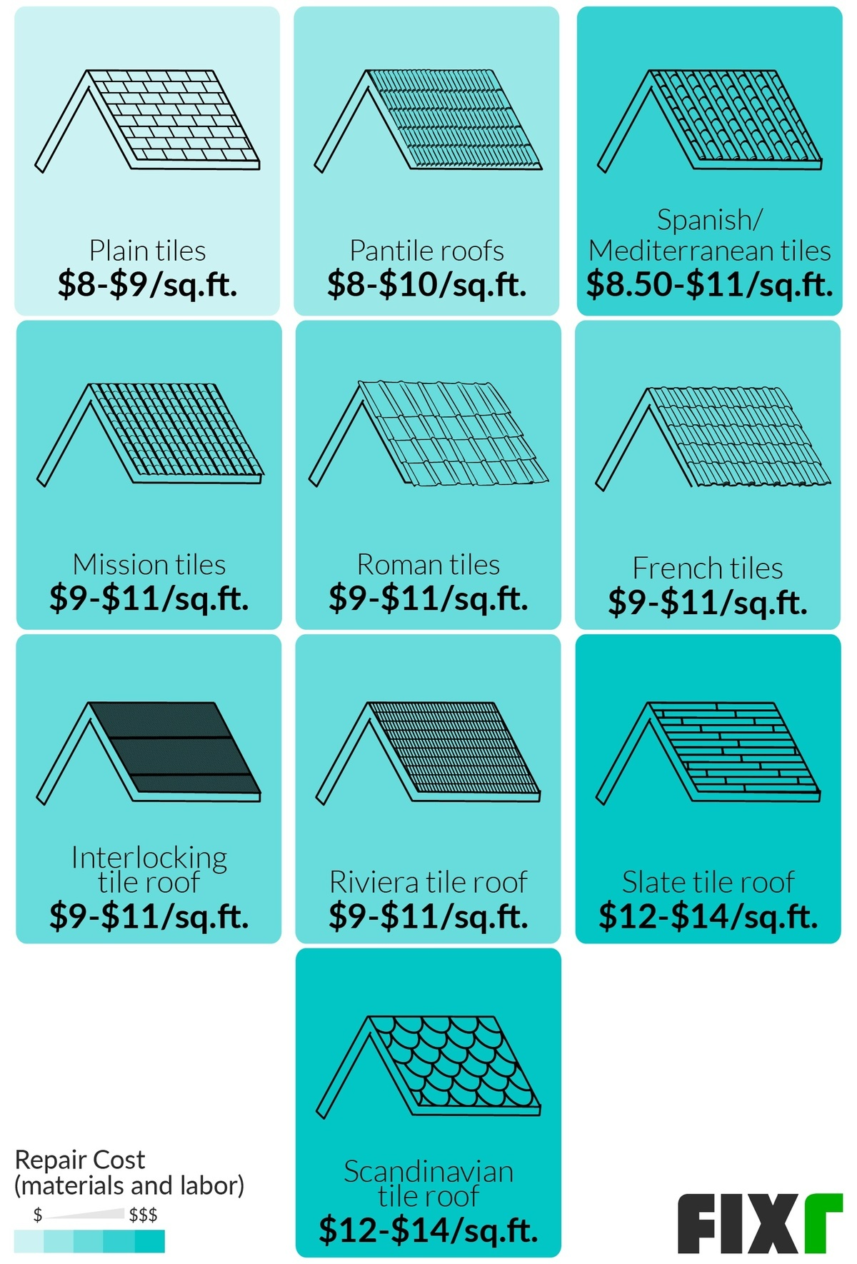 tile roof repair cost cost to replace