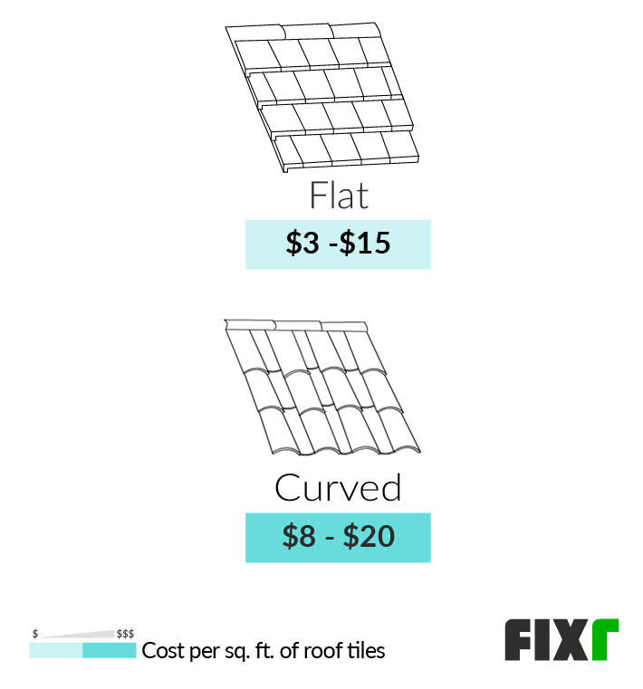 2021 tile roof installation cost roof