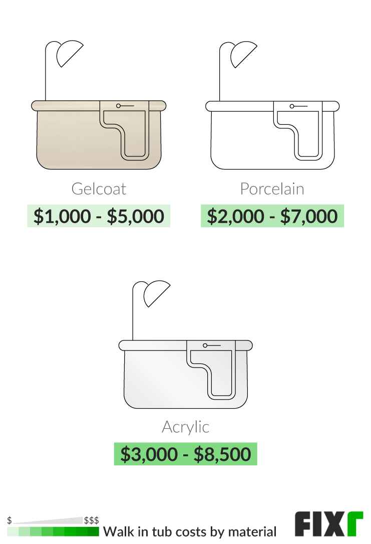 2021 cost to install a walk in tub