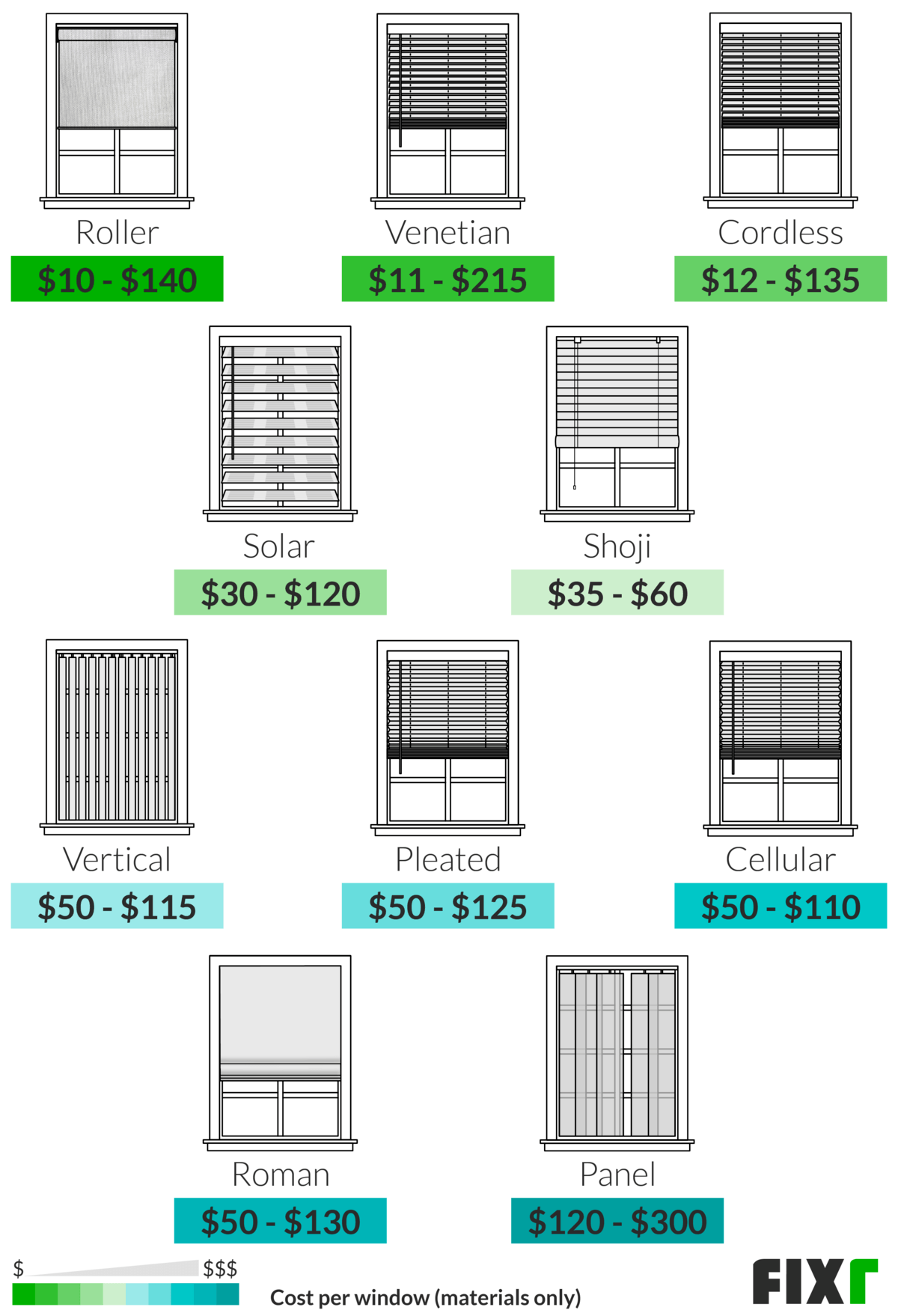2021 window blinds installation cost