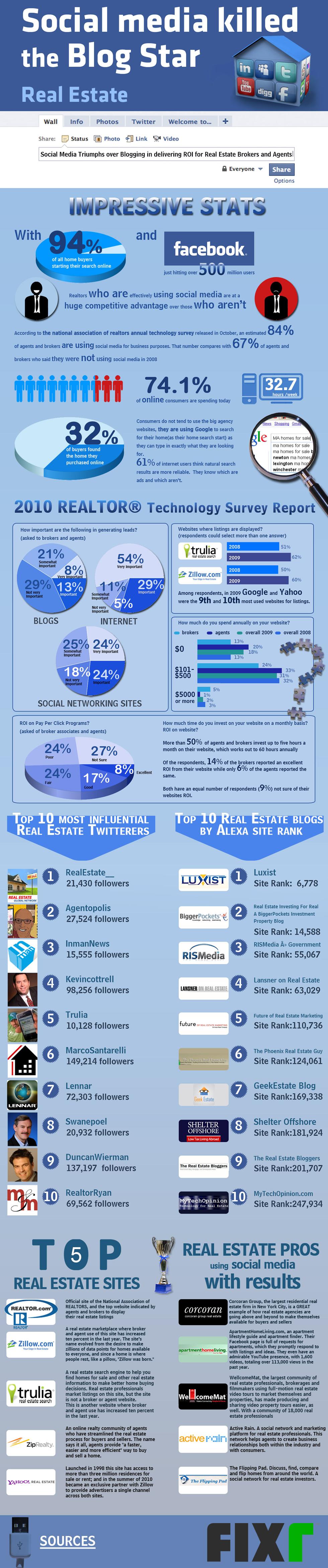 Real Estate Professionals & Social Media