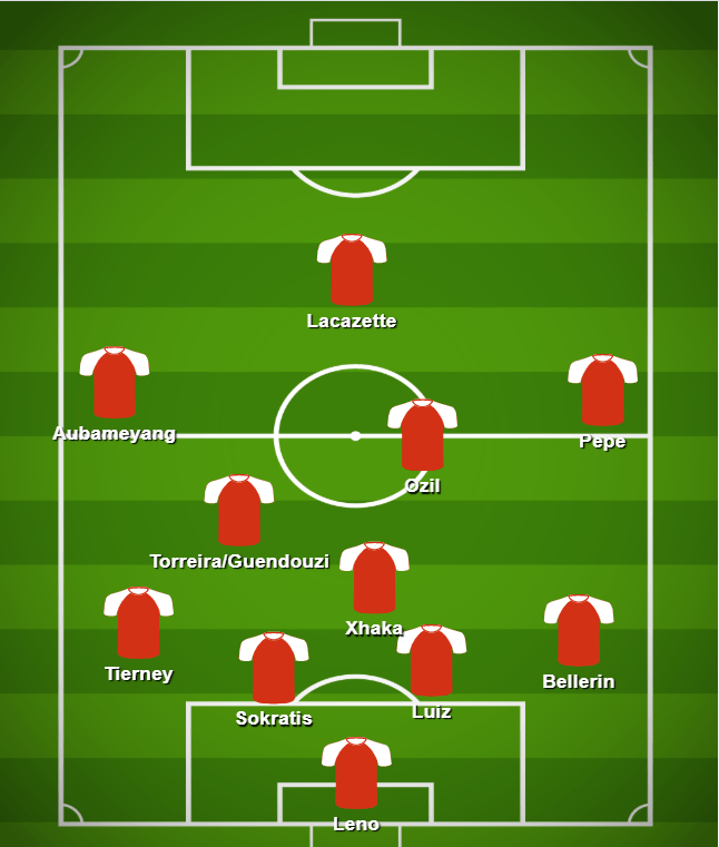 Arsenal tactics formation 4-3-2-1, Mikel Arteta during the 2019/20 seaosn Arsenal in defense against Manchester City