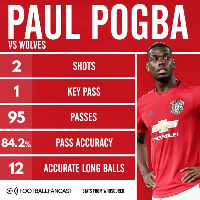 Paul Pogba vs Wolves