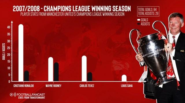 2007-2008 – Champions League winning season with Cristiano Ronaldo