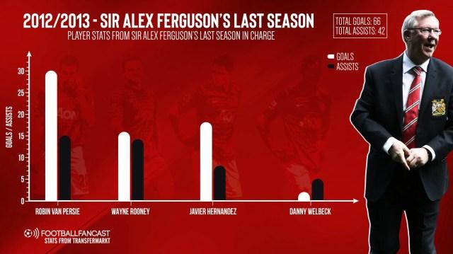 2012-2013 – Sir Alex Ferguson's last season in charge
