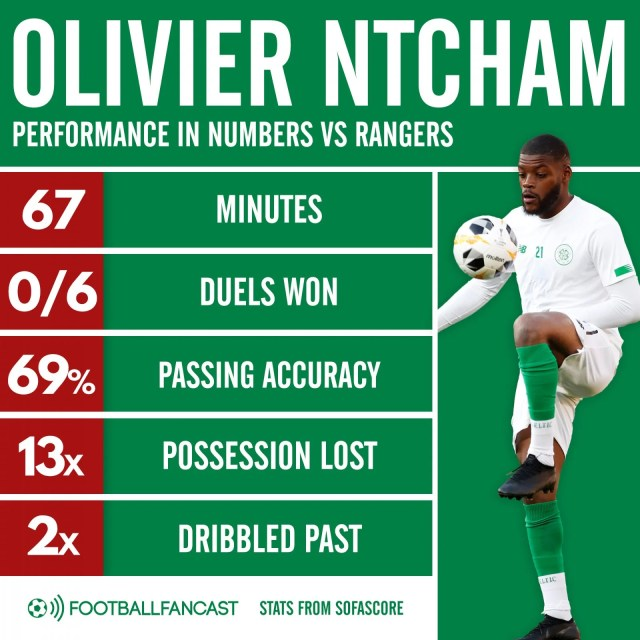 olivier-ntcham-vs-rangers-old-firm-derby-2020