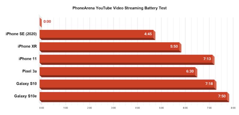 Thời lượng pin iPhone SE 2020