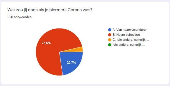 Corona poll.