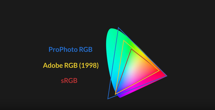 sRGB, Adobe RGB, ProPhoto RGB: Which to Use and Why?