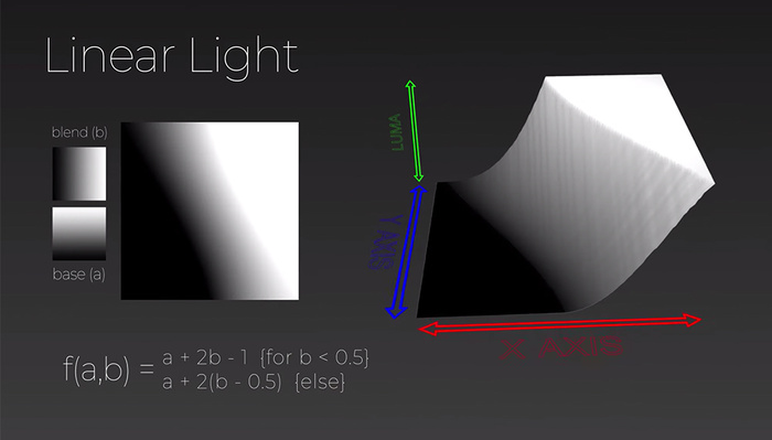 All About the Mathematics of Blending Modes