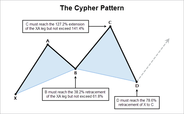 Harmonic Cypher Pattern Rules