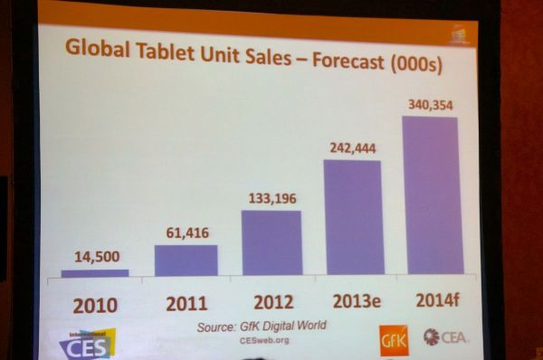 How tablets are taking a bite out of the TV market – GeekWire
