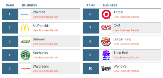 Wal Mart Mcdonalds Subway These Are The Top Three Businesses That Have The Most Foot Traffic Per Day In America According To New Data From Seattle