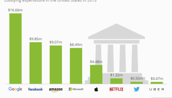 No other tech company spends more on lobbying than Google, new stats show