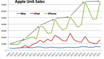 iPhone sales level off, Apple misses revenue estimates despite record quarter