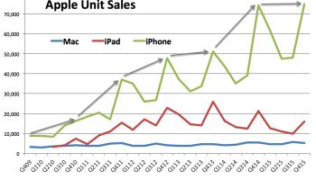 iPhone sales level off, Apple misses revenue estimates despite record quarter