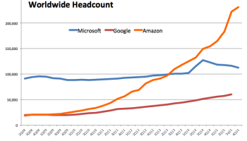 Amazon adds another 8,400 employees, tops 230,000 worldwide, as Microsoft sheds 3,500 jobs