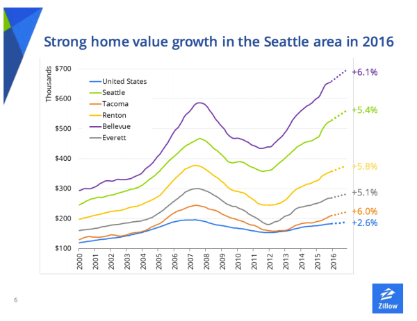 Senior Zillow economist blames rising Seattle home prices ...