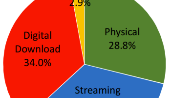 Streaming is king: Revenue from music streaming passes digital downloads