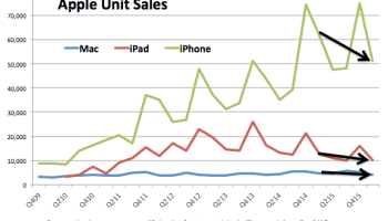 Apple's rough quarter: Sales of iPhone and iPad dip as profit plunges 22%