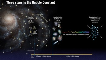 The universe is expanding 5-9% faster than astronomers expected, Hubble team finds