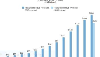 Charts: The cloud computing industry is getting huge, decimating sales of on-premises servers