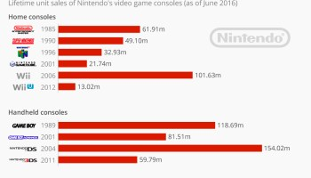 Why Nintendo 'desperately' needs its hybrid Switch console to be a hit