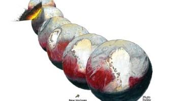 Pluto's reorientation