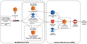 Here's why you're seeing the Amazon Web Services logo