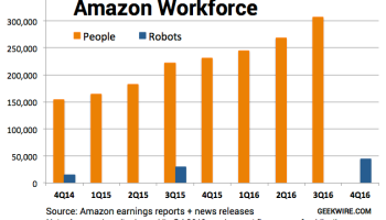 Chart: Amazon robots on the rise, gaining slowly but steadily on human workforce