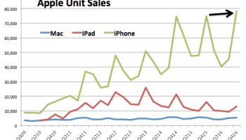 Apple returns to growth mode, mostly, as iPhone sales top 78M units