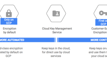 Google Cloud looks to improve security with new encryption key-management services