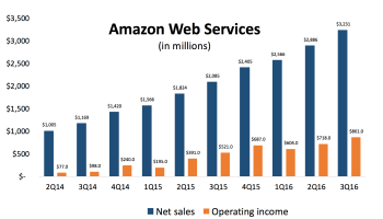 Amazon earnings preview: Will Amazon Web Services again help bolster Amazon's bottom line?