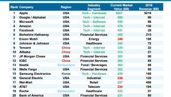 Charts: Tech giants Apple, Google, Microsoft, Amazon and Facebook are world's most valuable companies