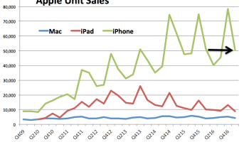 iPhone and iPad sales dip as Apple's cash balance climbs to record $256.8B