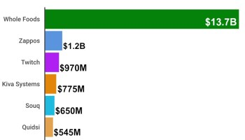 Amazon to acquire Whole Foods for $13.7B; here are its other acquisitions ranked by price