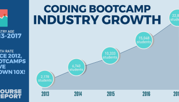 Coding bootcamp grads up 10X over last 5 years, as study shows industry still on the upswing