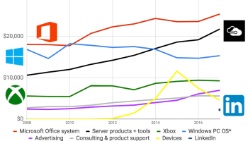 New numbers show how Microsoft's biggest businesses are really doing in the cloud era