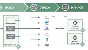 Chef releases Habitat Builder, speeding up the packaging of cloud applications for delivery