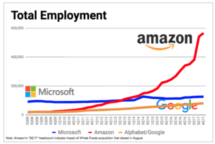 Hasil gambar untuk Amazon is a workplace by more than 566,000 workers