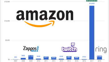 Amazon's $15B buying spree: Tech giant's acquisition activity reaches new heights