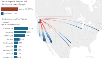 Seattleites are most likely to move to these Amazon HQ2 cities — does that give them an edge?